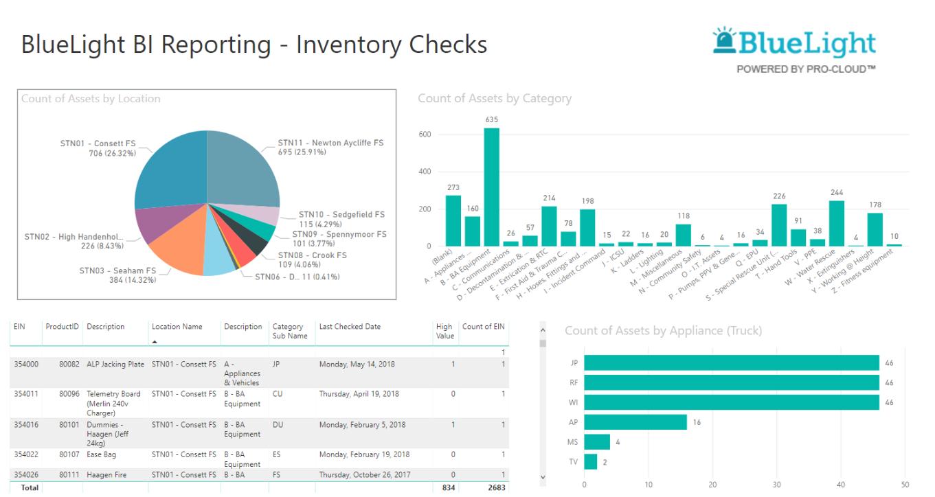 pro-cloud bluelight reporting screen